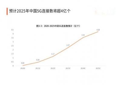 中国联通首批5G体验手机到位 12个品牌共15款5G手机