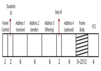 802.11无线帧协议分析(MAC架构)